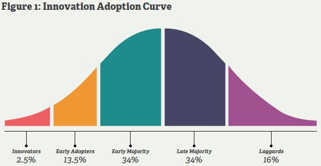 Adoption curve1