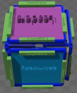 Resources Leadership